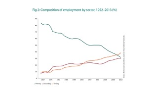 Composition of employment by sector - 1952-2013
