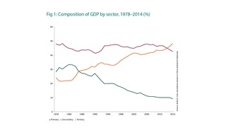 Composition of GDP by sector - 1978-2014