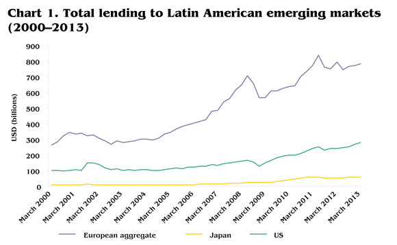total-lending-to-latin-american-emerging-markets