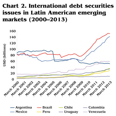 international-debt-securities-issues-in-latin-american-emerging-markets