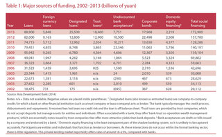 Major sources of funding 2002-2013