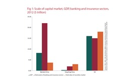 Scale of capital market GDP banking and insurance sectors in China - 2012