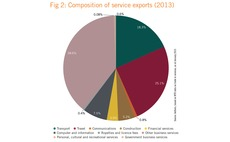 Composition of Chinese service exports in 2013