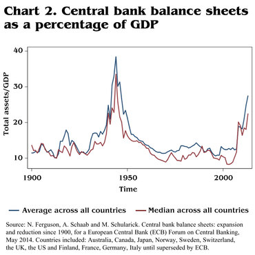 fig-2-central-bank-balance-sheets-percentage-gdp