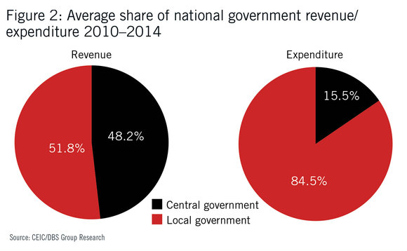 Average share of national government revenue and expenditure - 2010-2014