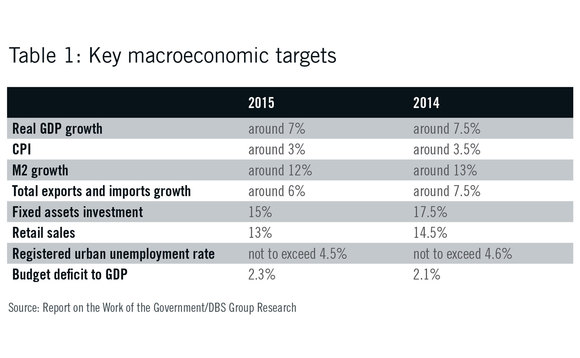 Chinese key macroeconmic targets - 2014 and 2015
