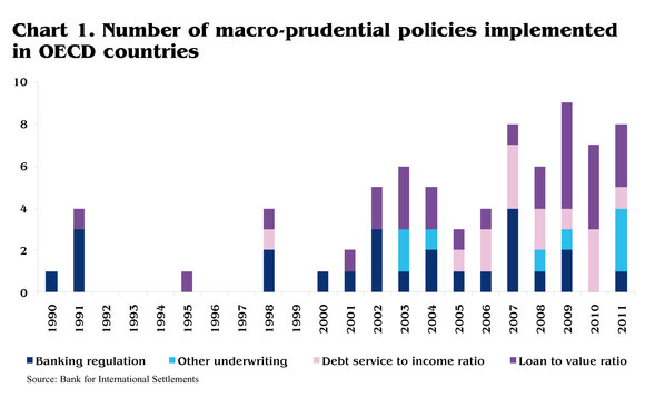fig-1-macro-prudential-policies-in-oecd-countries