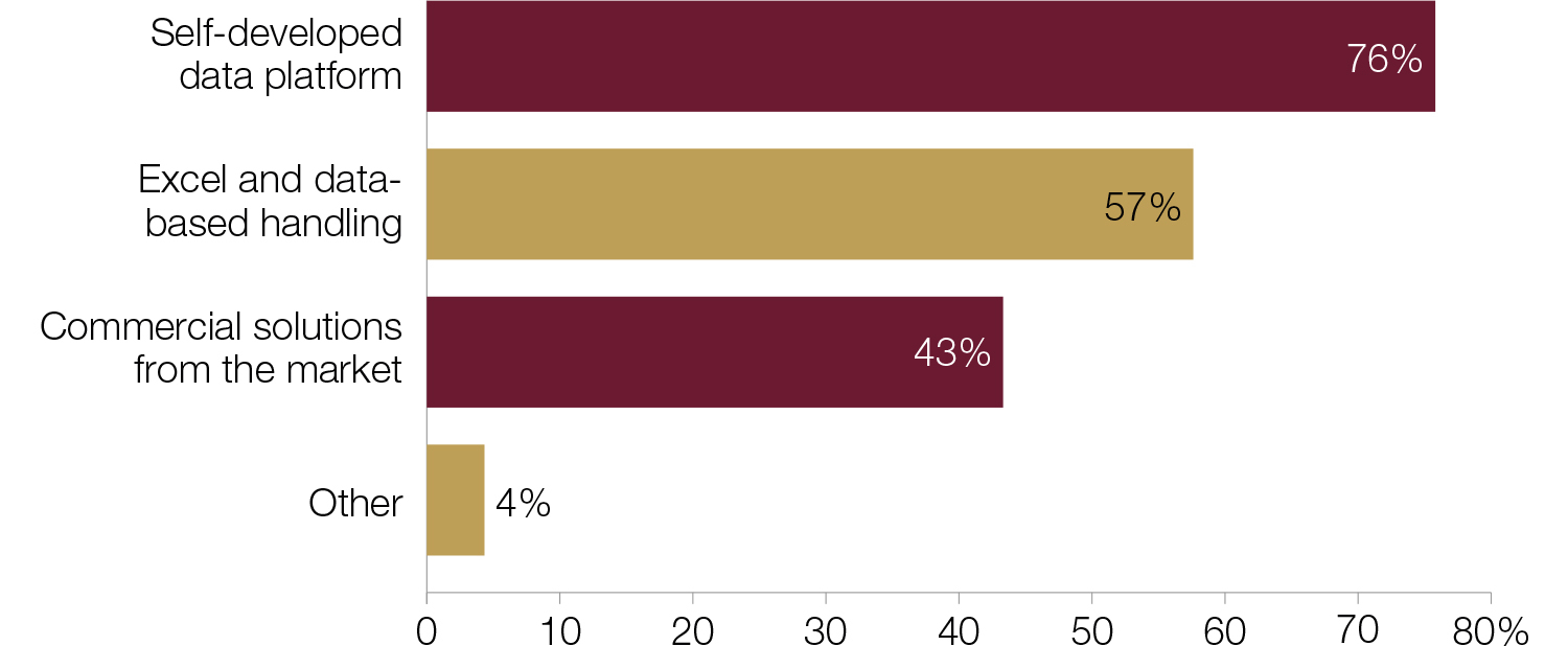Big data in central banks: 2018 survey results - Central Banking